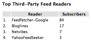 Web-based feed reader statistics