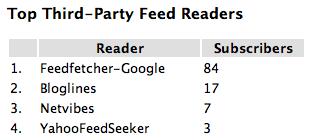 Web-based feed reader statistics