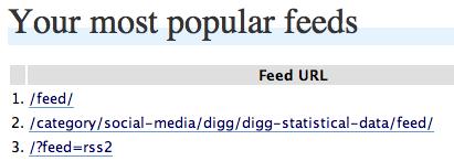 Top Feeds List