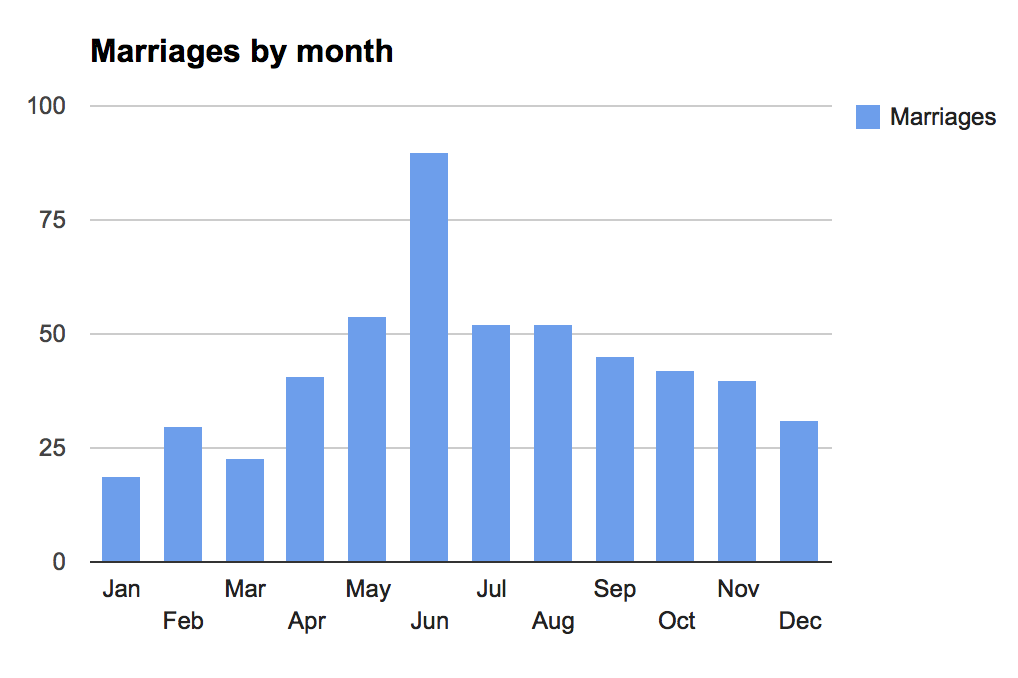 Marriages by month
