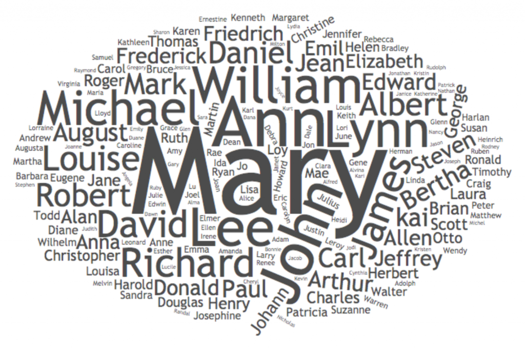 Given Name Word Cloud